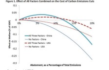 carbon tax paper chart