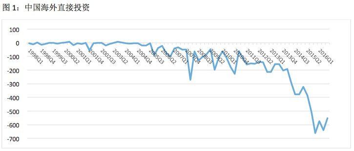 Chinese FDI Chart 1 CN