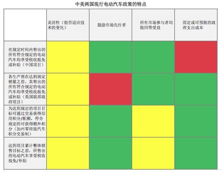 绿色表示积极效应,黄色表示中立效应,红色表示负面效应,图片来源:侯安德