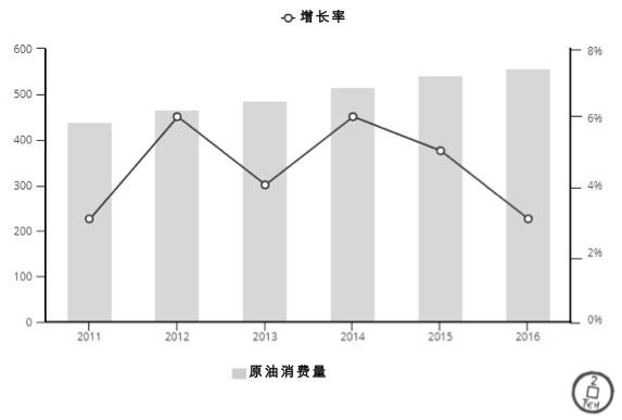 资料来源:国家统计局、中国石油天然气集团公司。