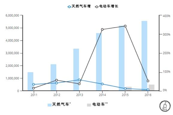 资料来源:中国汽车工业协会、国家统计局。*包括压缩天然气车和液化天然气车;**包括纯电动车和混合动力车;***包括客车和部分货车。