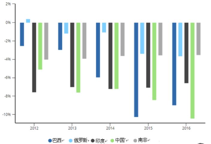 注:对于中国的财政赤字,我们使用了国际货币基金组织2017年与中国第四条款磋商报告中的加总财政净借款数字。(资料来源:国际货币基金组织。)
