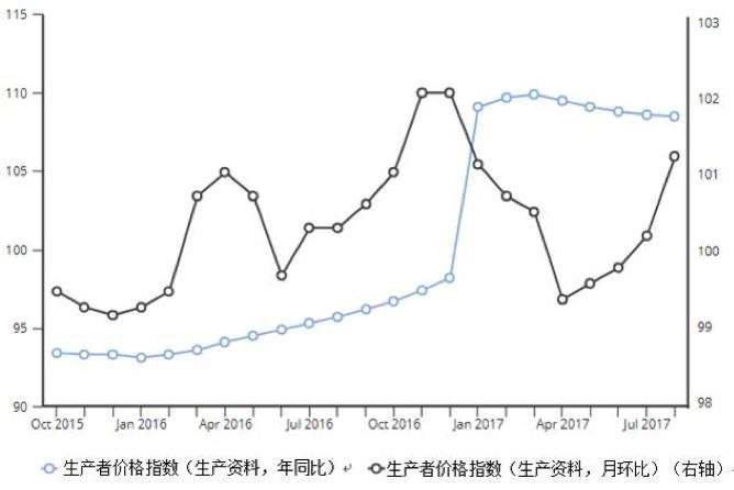 注:两个图表都以100为基数,显示了生产者价格指数与前期相比的变化。例如,读数为100表示生产者价格指数与上期持平;读数为101则意味着生产者价格指数比上期提高1个百分点。(资料来源:国家统计局)