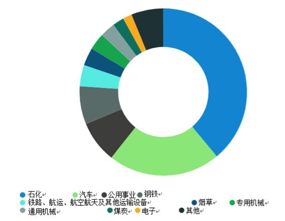 注1:营业收入为主营业务收入与支出的差额。注2:战略性产业包括石化、汽车、钢铁和公用事业等领域。(资料来源:2016年辽宁省统计年鉴。)