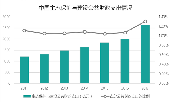资料来源:根据中国财政部历年全国财政决算表计算得出